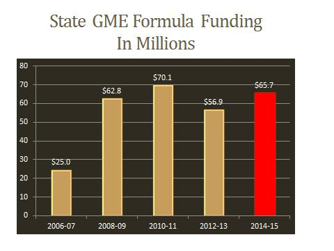 State GME Formula Funding In Millions Image