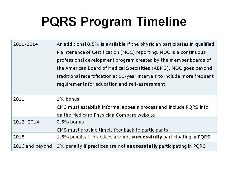 PQRS Payment Timeline