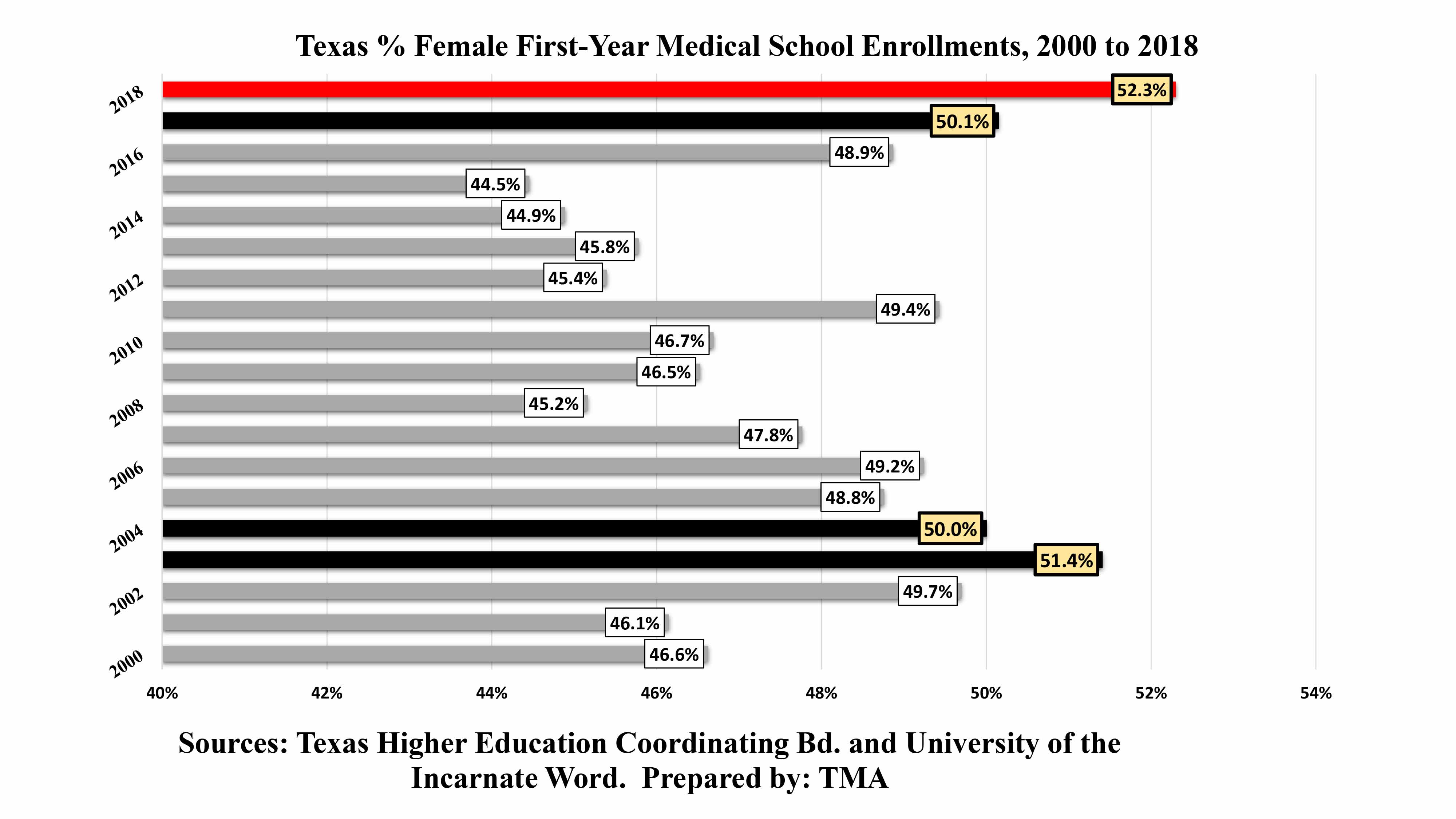 Percentage of Women in Texas Med Schools Hits Record High
